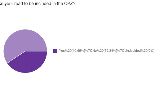 Would you like your road to be included in the CPZ?